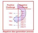 Negative Idea Generation: Solve the Opposite Problem