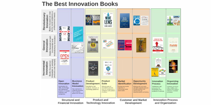 Best Innovation Books